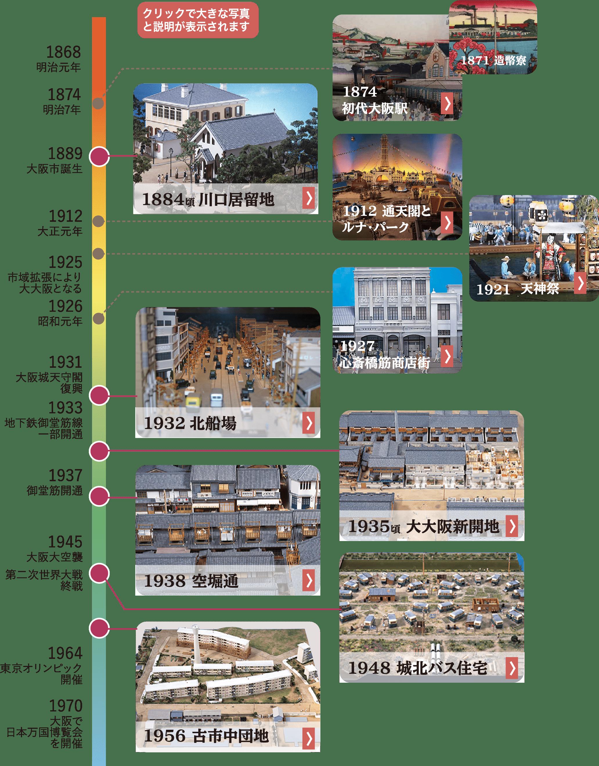 近代大阪のまちと住まい年表
